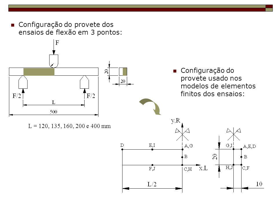 Configuração do provete dos ensaios de flexão em 3 pontos:
