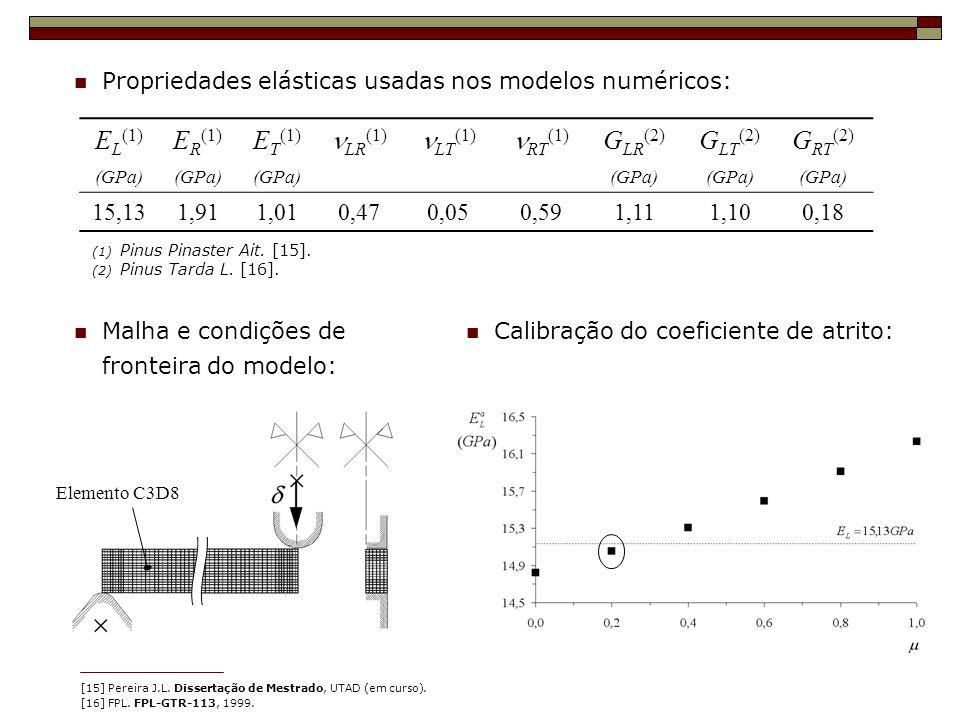 EL(1) ER(1) ET(1) nLR(1) nLT(1) nRT(1) GLR(2) GLT(2) GRT(2) 15,13 1,91