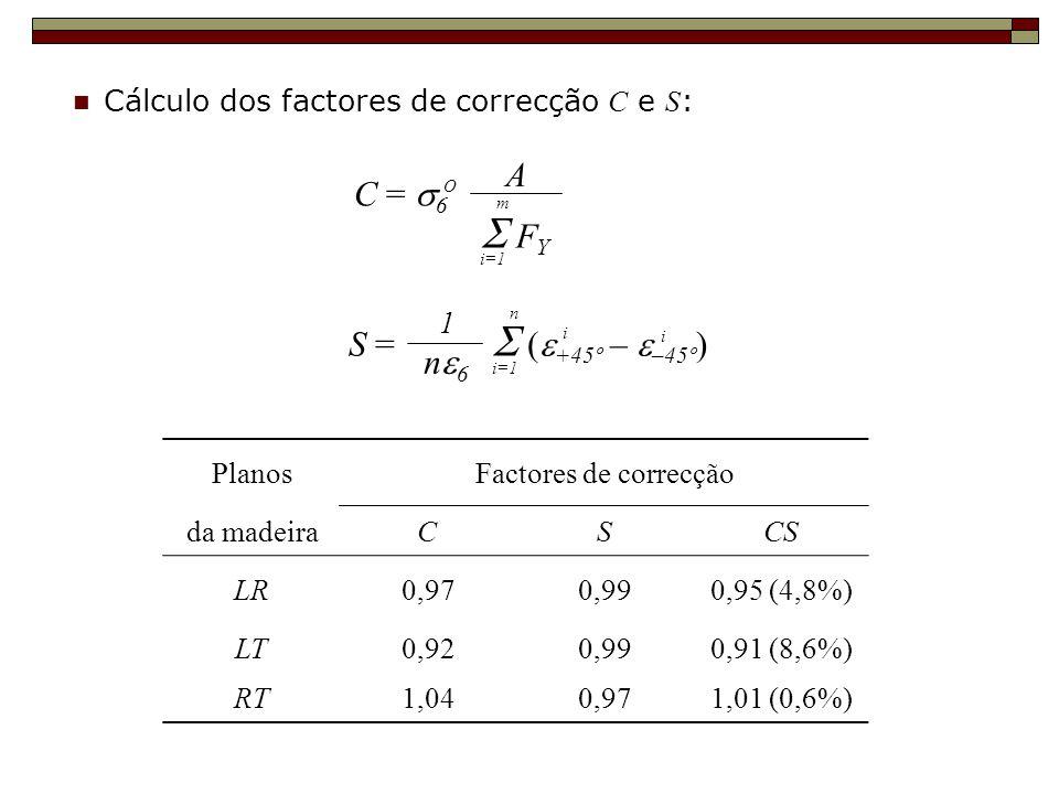  FY A C = s6 S =  (e+45º – e–45º) ne6 1