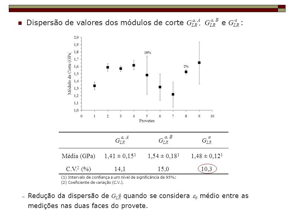 Dispersão de valores dos módulos de corte GLR , GLR e GLR :