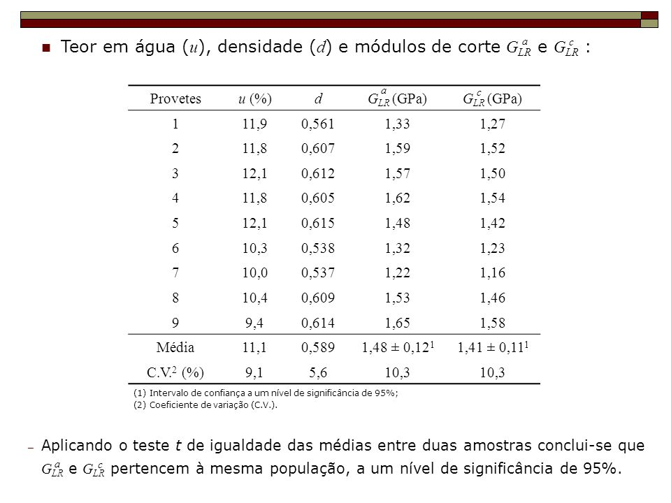 Teor em água (u), densidade (d) e módulos de corte GLR e GLR :