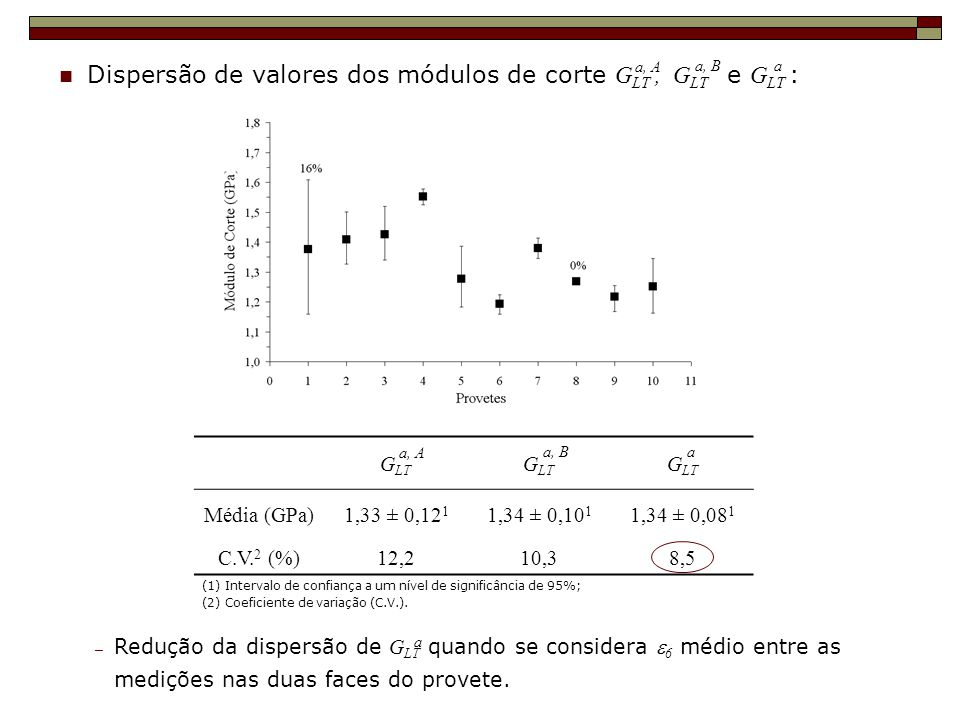 Dispersão de valores dos módulos de corte GLT , GLT e GLT :