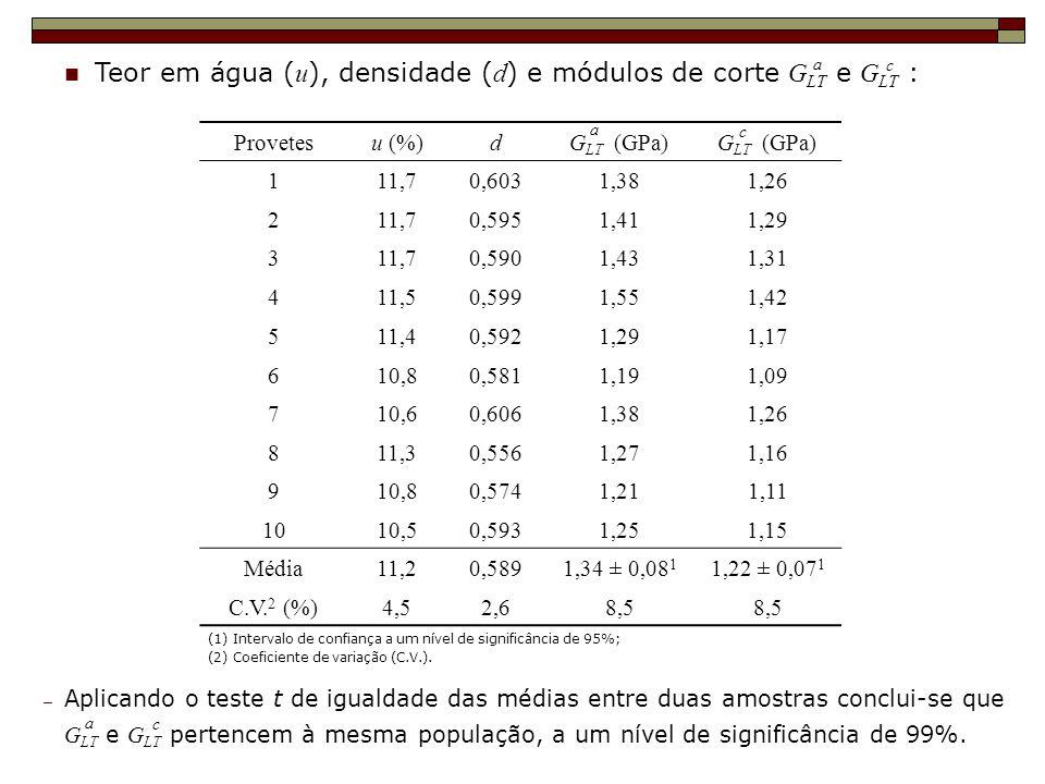 Teor em água (u), densidade (d) e módulos de corte GLT e GLT :