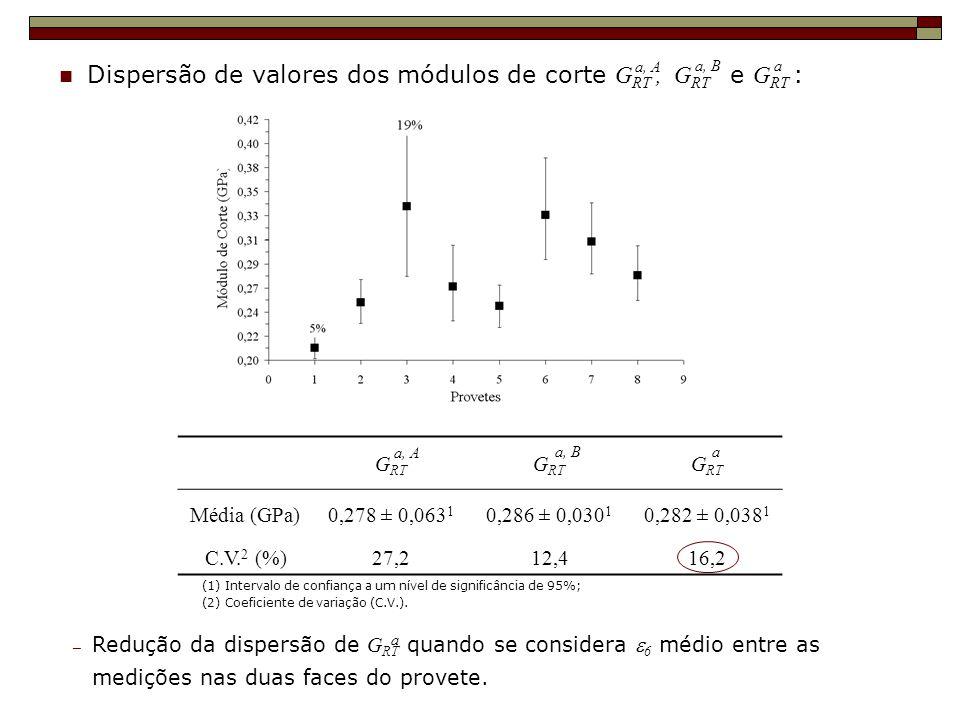 Dispersão de valores dos módulos de corte GRT , GRT e GRT :