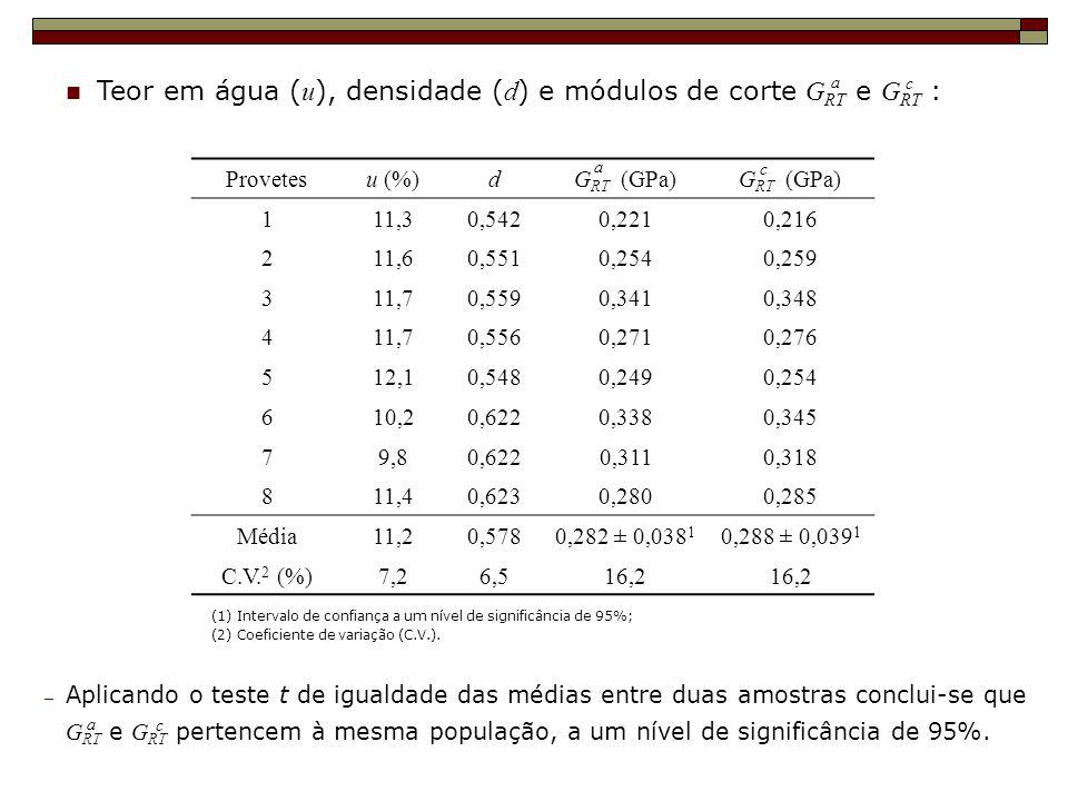 Teor em água (u), densidade (d) e módulos de corte GRT e GRT :
