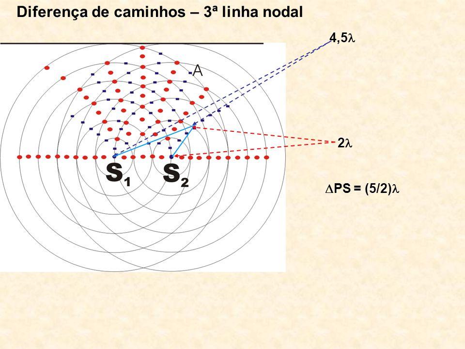 Diferença de caminhos – 3ª linha nodal