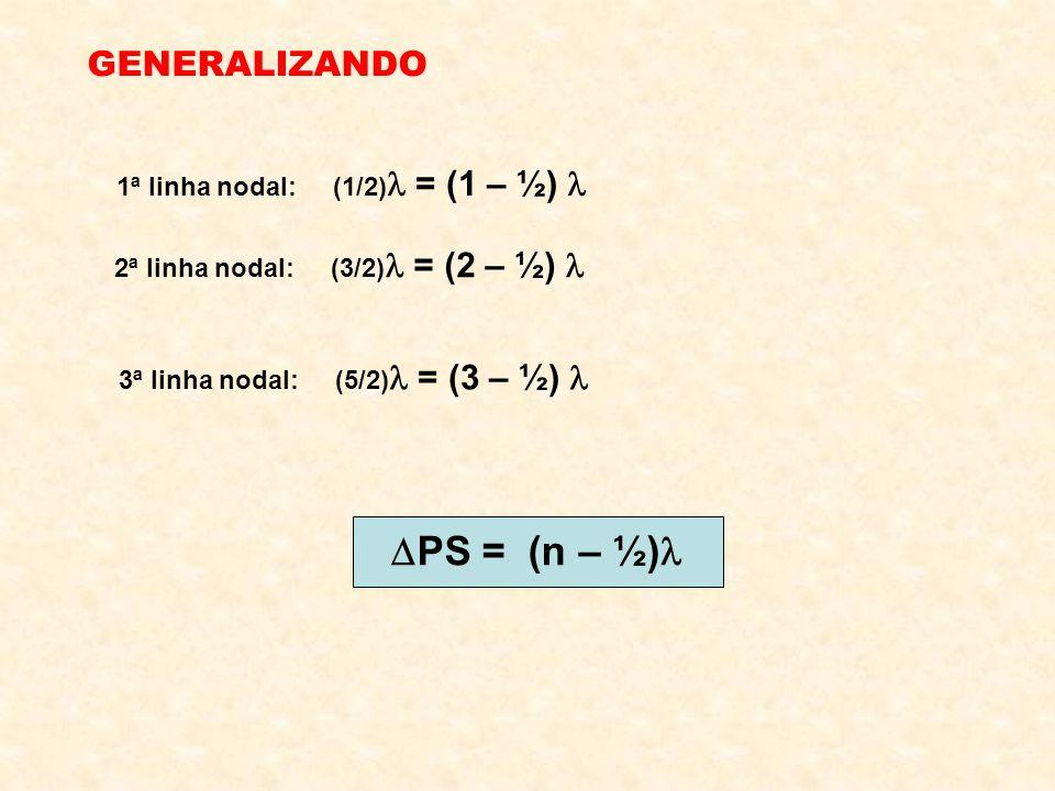 PS = (n – ½) GENERALIZANDO 1ª linha nodal: (1/2) = (1 – ½) 