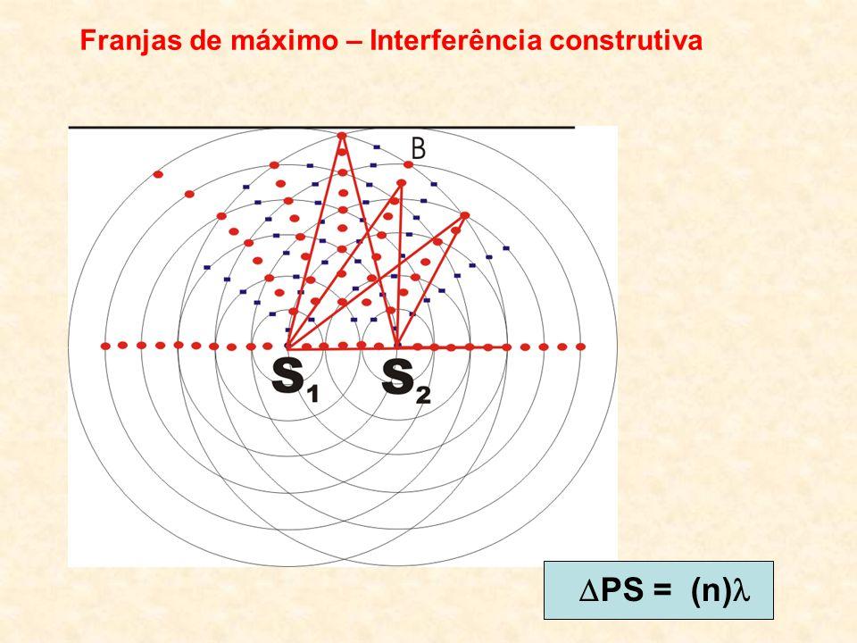 Franjas de máximo – Interferência construtiva