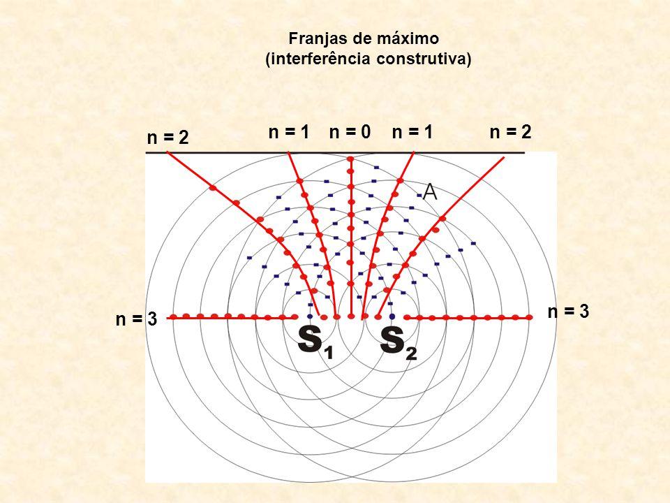 Franjas de máximo (interferência construtiva) n = 2 n = 1 n = 0 n = 3