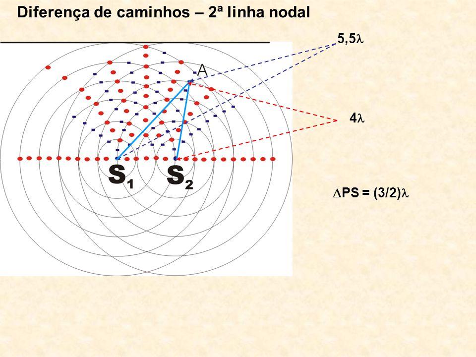 Diferença de caminhos – 2ª linha nodal