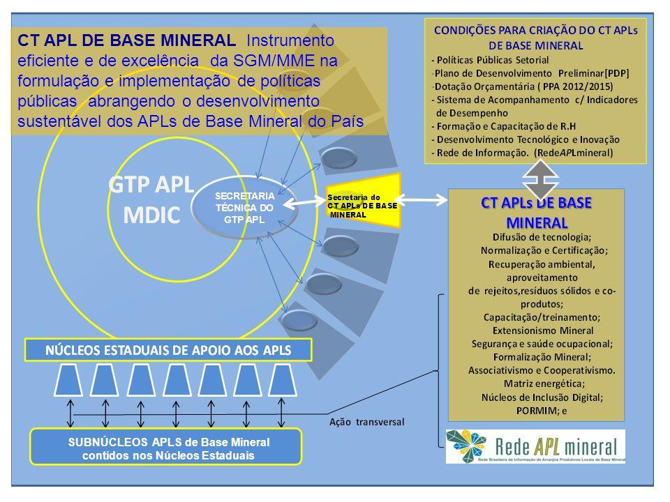 SUBNÚCLEOS APLS de Base Mineral contidos nos Núcleos Estaduais