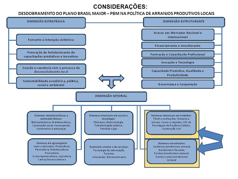 CONSIDERAÇÕES: DESDOBRAMENTO DO PLANO BRASIL MAIOR – PBM NA POLÍTICA DE ARRANJOS PRODUTIVOS LOCAIS