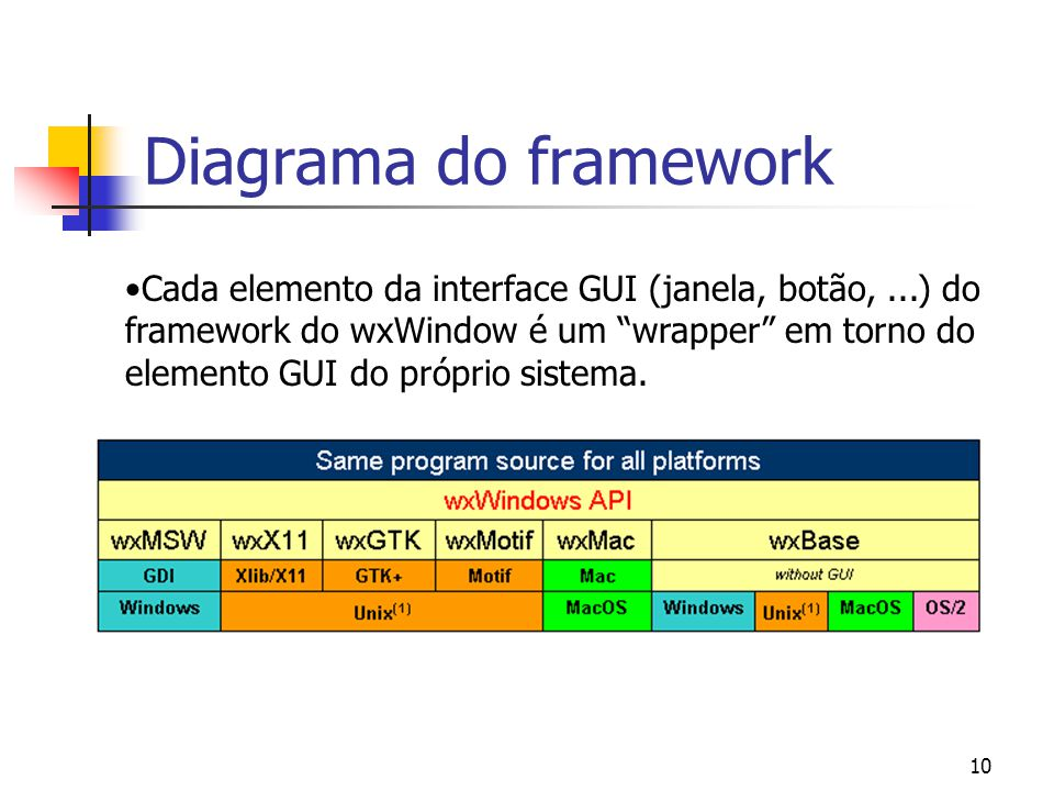 Diagrama do framework