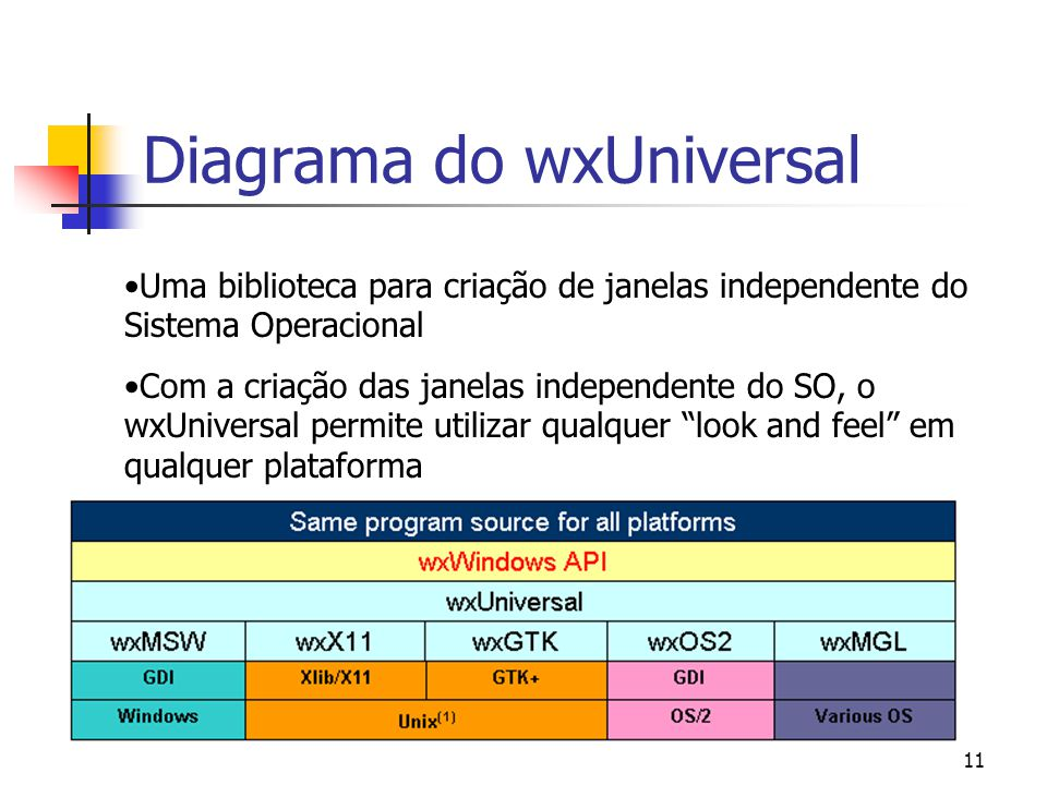 Diagrama do wxUniversal