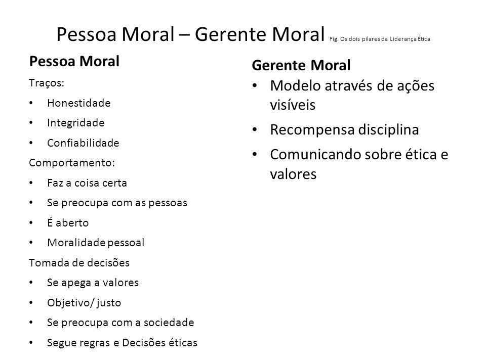 Pessoa Moral – Gerente Moral Fig. Os dois pilares da Liderança Ética