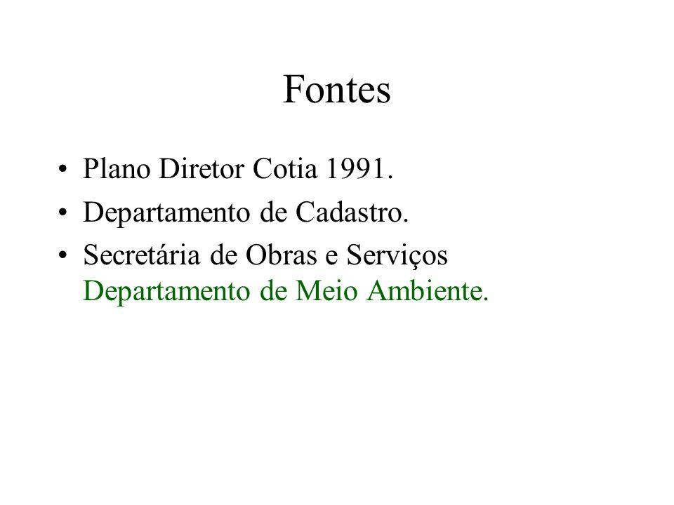 Fontes Plano Diretor Cotia 1991. Departamento de Cadastro.