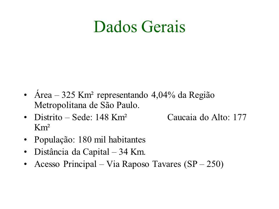 Dados Gerais Área – 325 Km² representando 4,04% da Região Metropolitana de São Paulo.