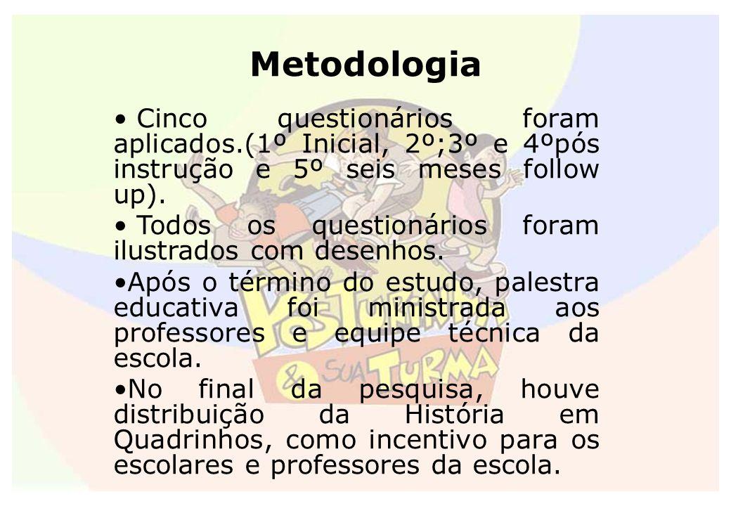 Metodologia Cinco questionários foram aplicados.(1º Inicial, 2º;3º e 4ºpós instrução e 5º seis meses follow up).