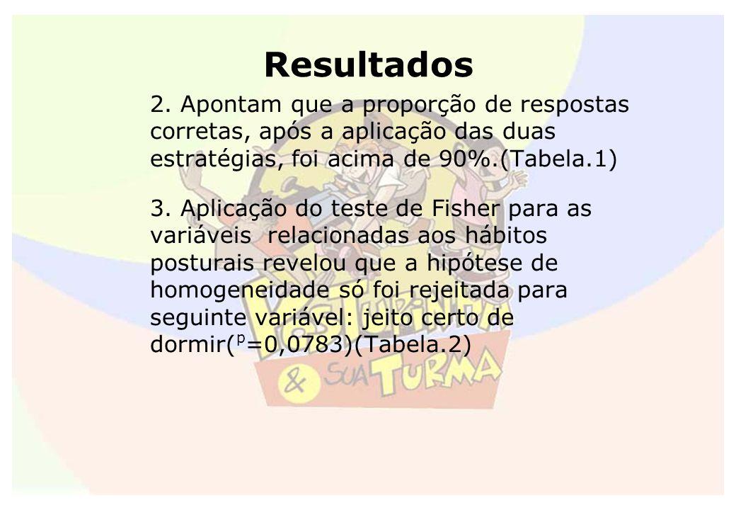 Resultados 2. Apontam que a proporção de respostas corretas, após a aplicação das duas estratégias, foi acima de 90%.(Tabela.1)
