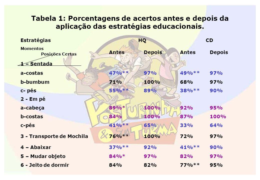 Tabela 1: Porcentagens de acertos antes e depois da aplicação das estratégias educacionais.