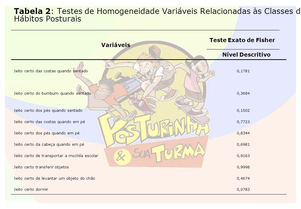 Tabela 2: Testes de Homogeneidade Variáveis Relacionadas às Classes de Hábitos Posturais
