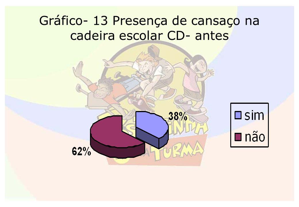 Gráfico- 13 Presença de cansaço na cadeira escolar CD- antes