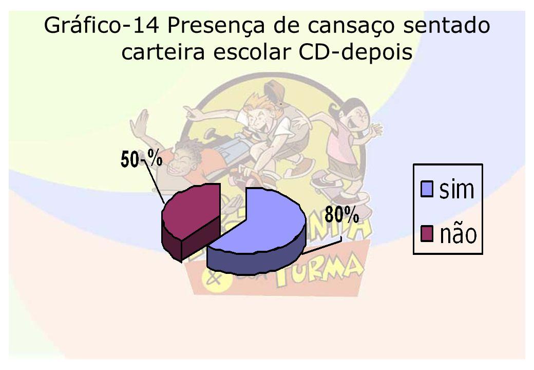 Gráfico-14 Presença de cansaço sentado carteira escolar CD-depois