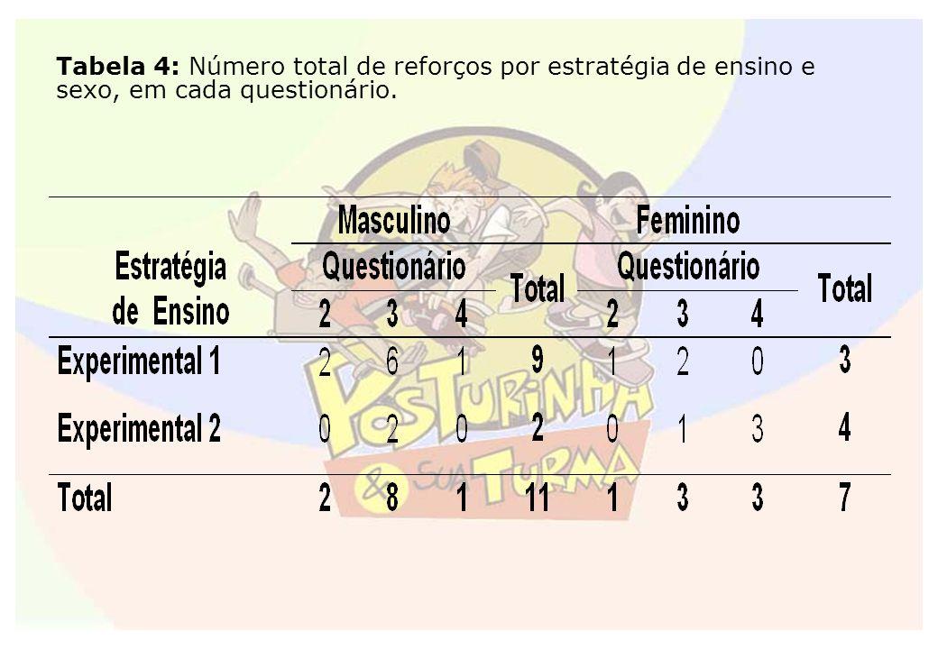 Tabela 4: Número total de reforços por estratégia de ensino e sexo, em cada questionário.