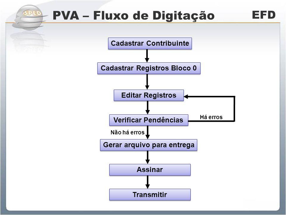PVA – Fluxo de Digitação