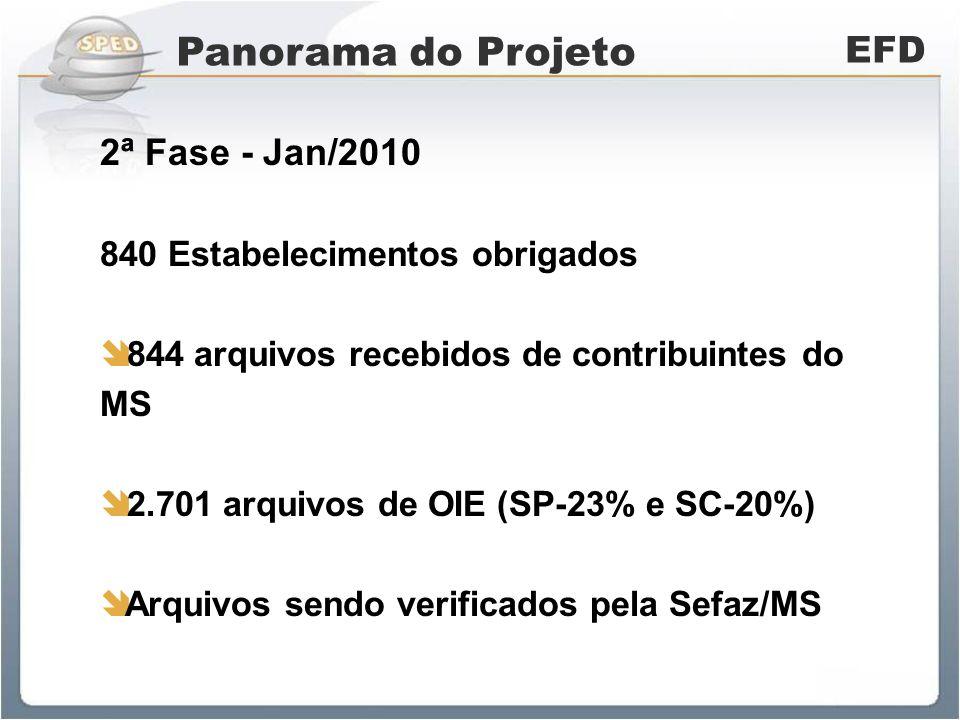 Panorama do Projeto EFD 2ª Fase - Jan/2010