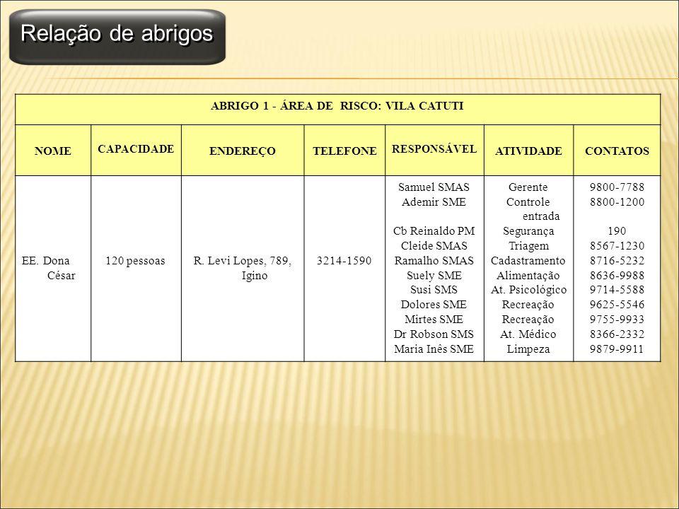 ABRIGO 1 - ÁREA DE RISCO: VILA CATUTI