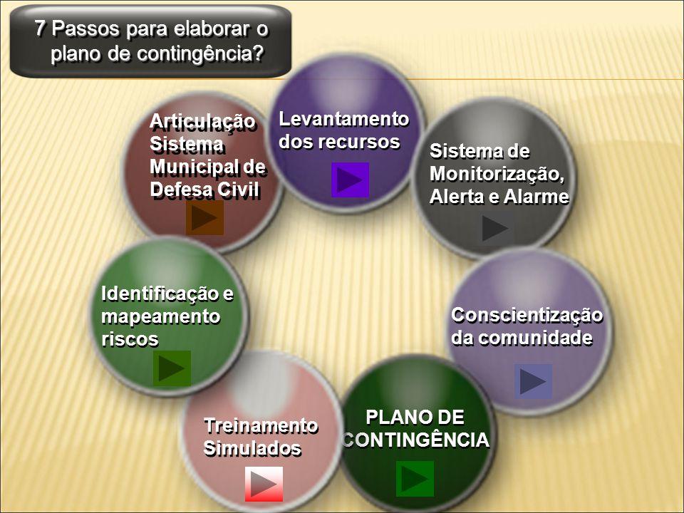 7 Passos para elaborar o plano de contingência