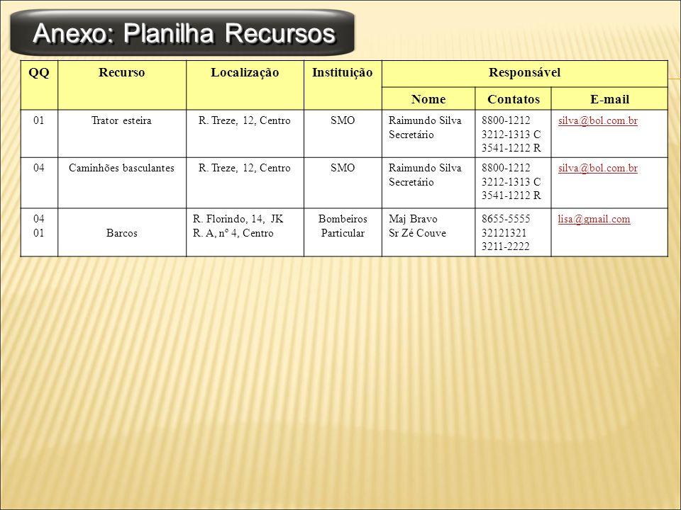 Anexo: Planilha Recursos