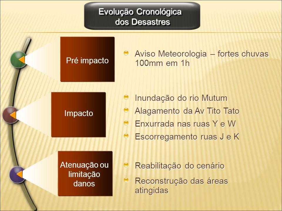 Evolução Cronológica dos Desastres