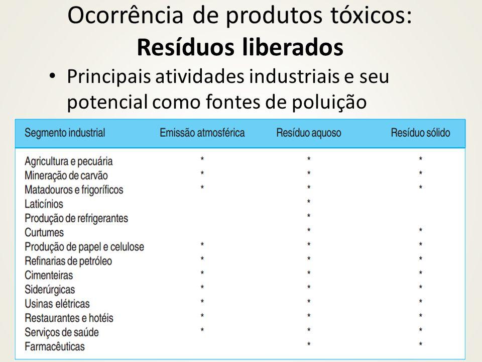 Ocorrência de produtos tóxicos: Resíduos liberados