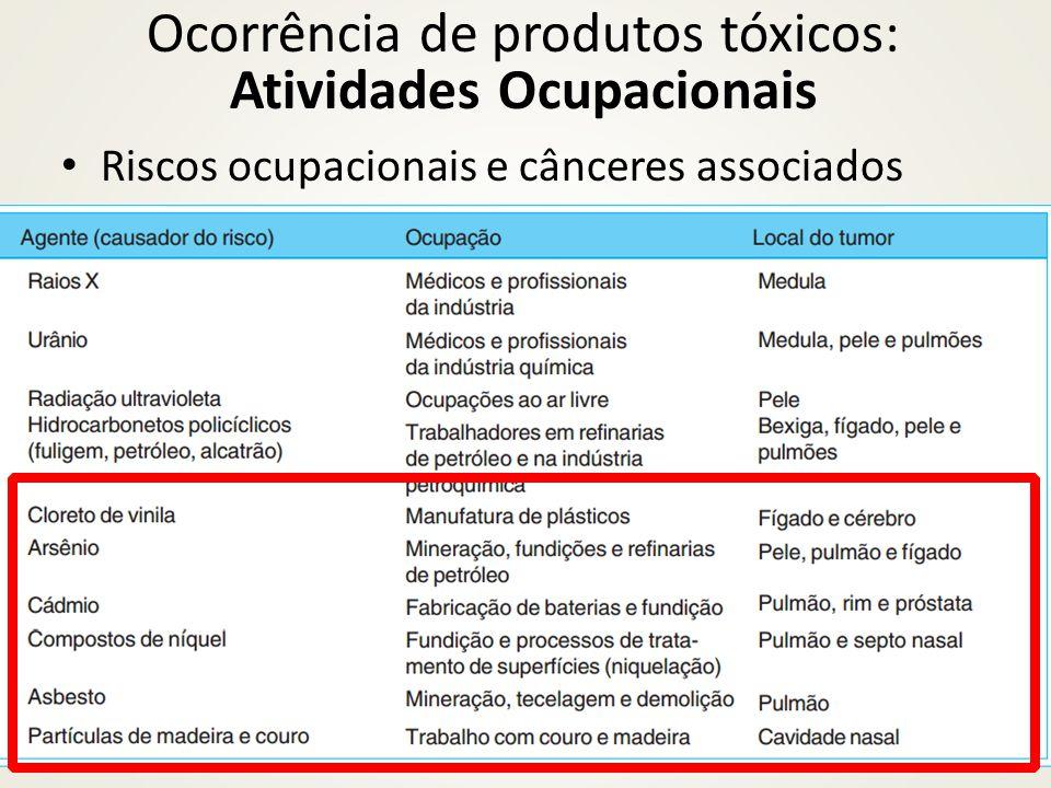 Ocorrência de produtos tóxicos: Atividades Ocupacionais