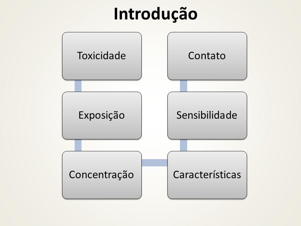 Introdução Toxicidade Exposição Concentração Características