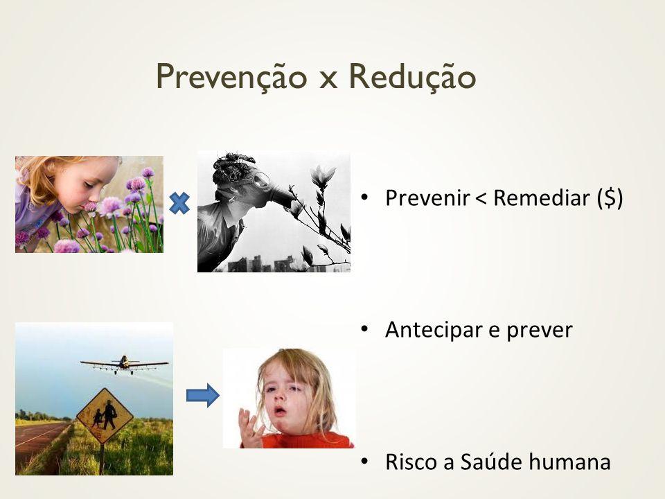 Prevenção x Redução Prevenir < Remediar ($) Antecipar e prever