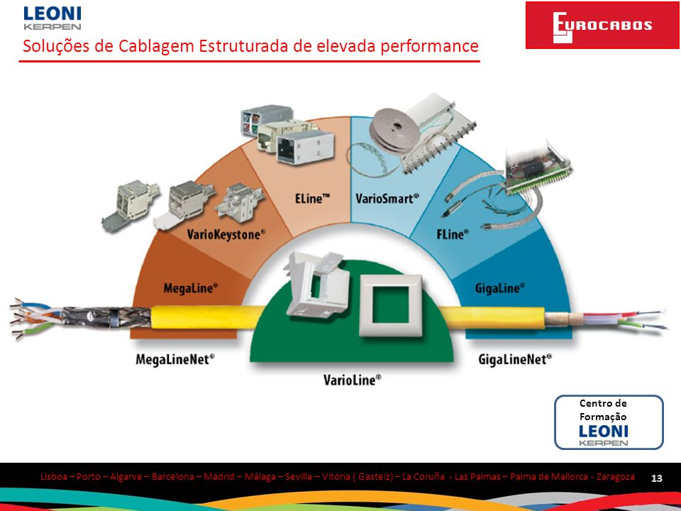 Soluções de Cablagem Estruturada de elevada performance