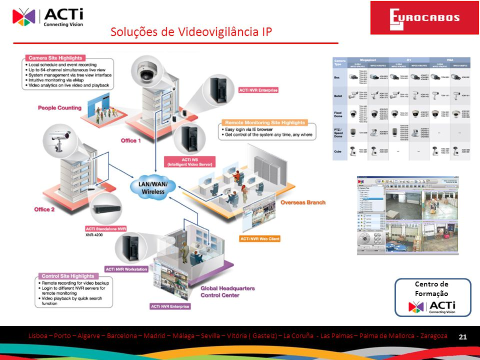 Soluções de Videovigilância IP