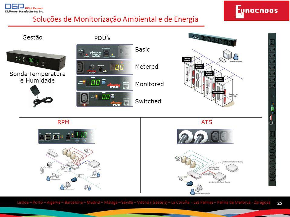 Soluções de Monitorização Ambiental e de Energia