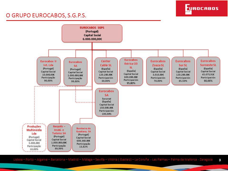 O GRUPO EUROCABOS, S.G.P.S. EUROCABOS SGPS (Portugal) Capital Social