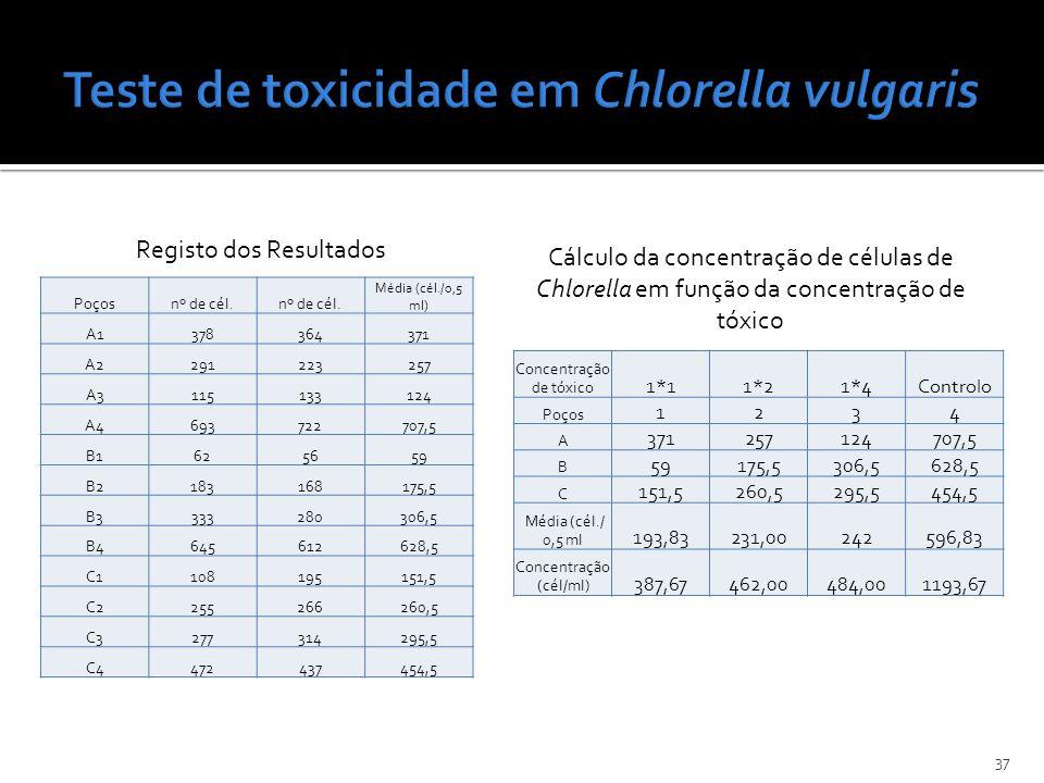 Teste de toxicidade em Chlorella vulgaris
