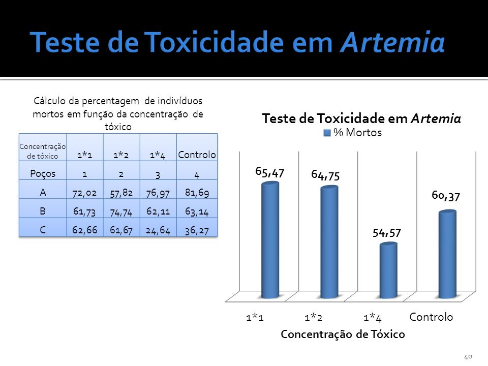 Teste de Toxicidade em Artemia
