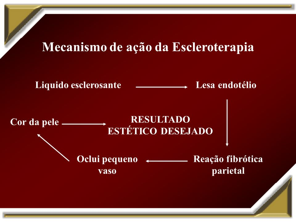 Mecanismo de ação da Escleroterapia