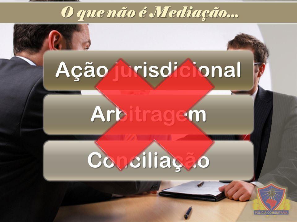 O que não é Mediação... Ação jurisdicional Arbitragem Conciliação