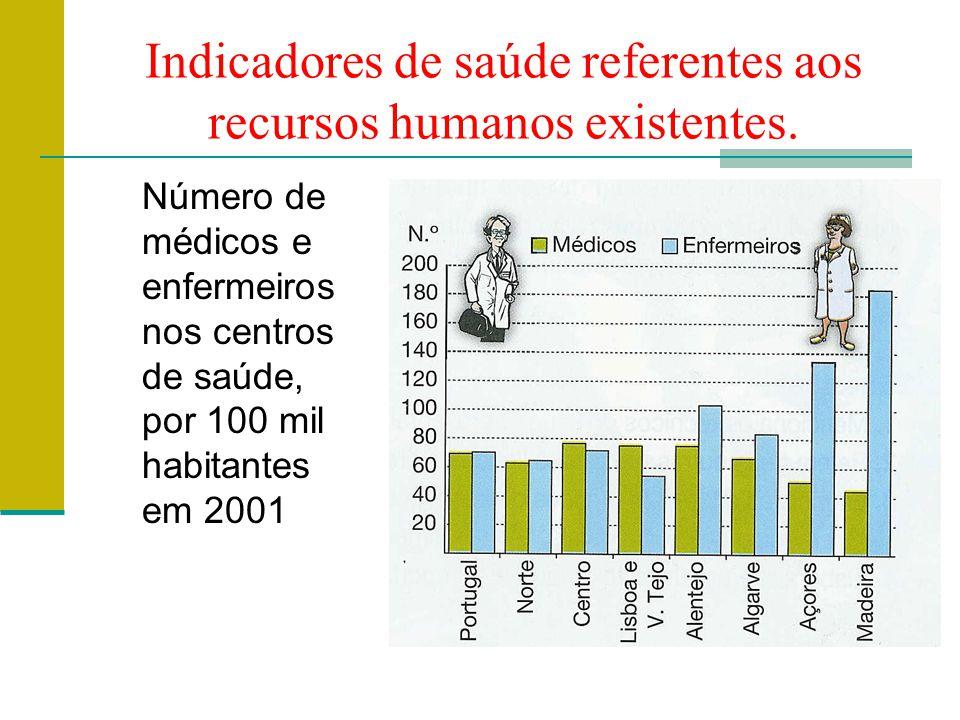 Indicadores de saúde referentes aos recursos humanos existentes.