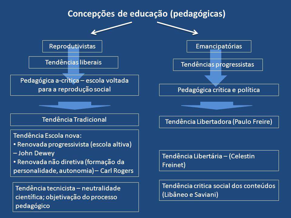 Concepções de educação (pedagógicas)