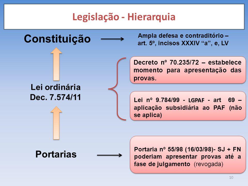 Legislação - Hierarquia