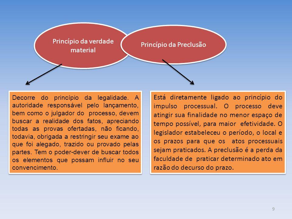 Princípio da verdade material Princípio da Preclusão